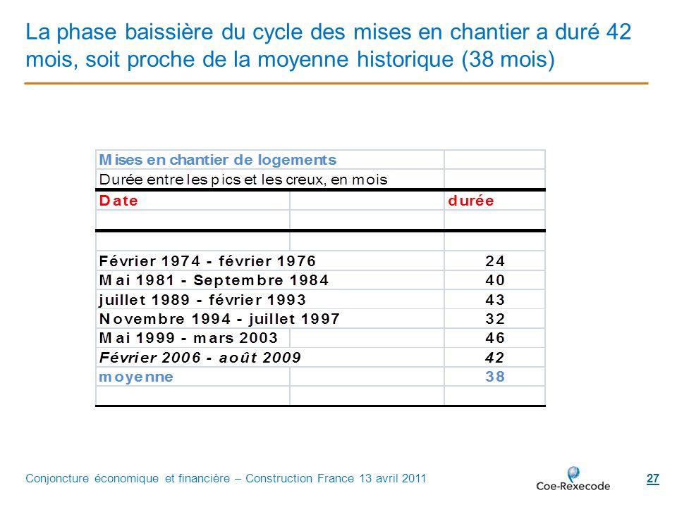 La phase baissière du cycle des mises en chantier a duré 42 mois, soit proche de la moyenne historique (38 mois)