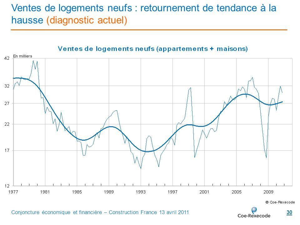 Ventes de logements neufs : retournement de tendance à la hausse (diagnostic actuel)