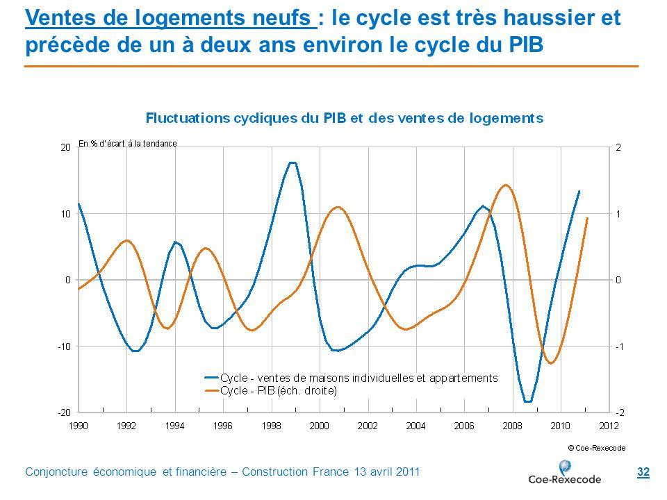 Ventes de logements neufs : le cycle est très haussier et précède de un à deux ans environ le cycle du PIB