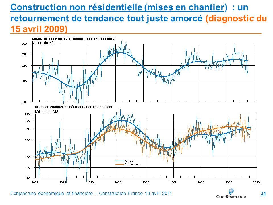 Construction non résidentielle (mises en chantier) : un retournement de tendance tout juste amorcé (diagnostic du 15 avril 2009)