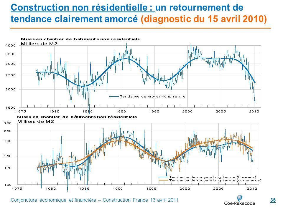 Construction non résidentielle : un retournement de tendance clairement amorcé (diagnostic du 15 avril 2010)
