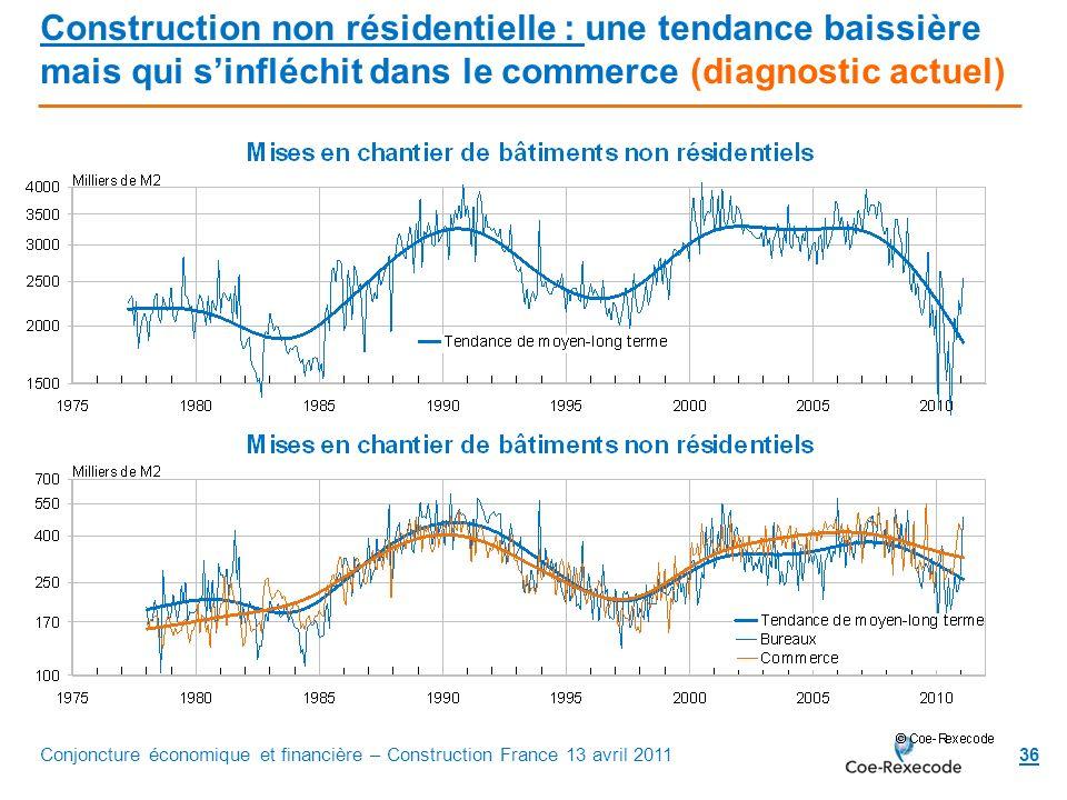 Construction non résidentielle : une tendance baissière mais qui s'infléchit dans le commerce (diagnostic actuel)