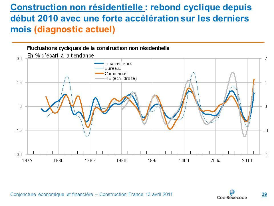 Construction non résidentielle : rebond cyclique depuis début 2010 avec une forte accélération sur les derniers mois (diagnostic actuel)