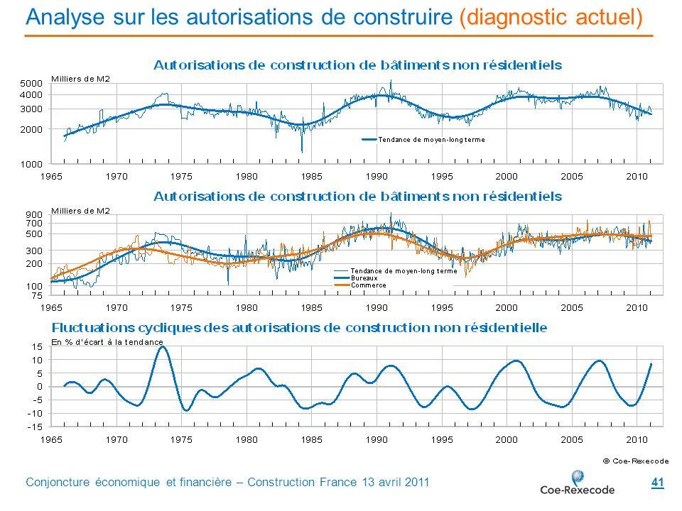 Analyse sur les autorisations de construire (diagnostic actuel)