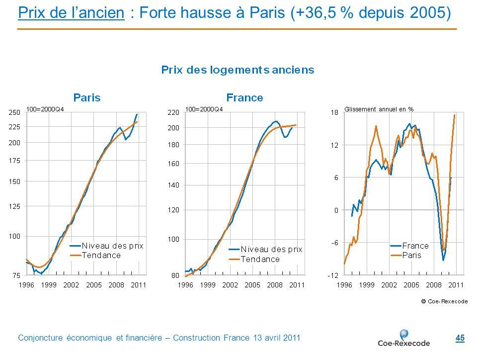 Prix de l'ancien : Forte hausse à Paris (+36,5 % depuis 2005)