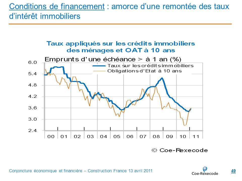 Conditions de financement : amorce d'une remontée des taux d'intérêt immobiliers