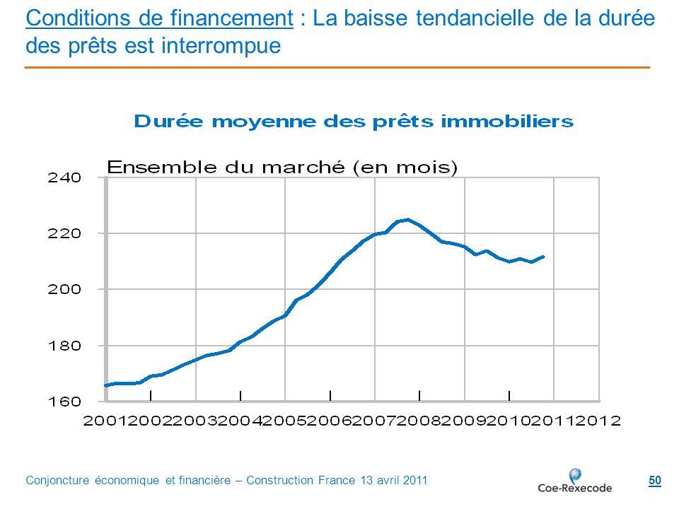 Conditions de financement : La baisse tendancielle de la durée des prêts est interrompue