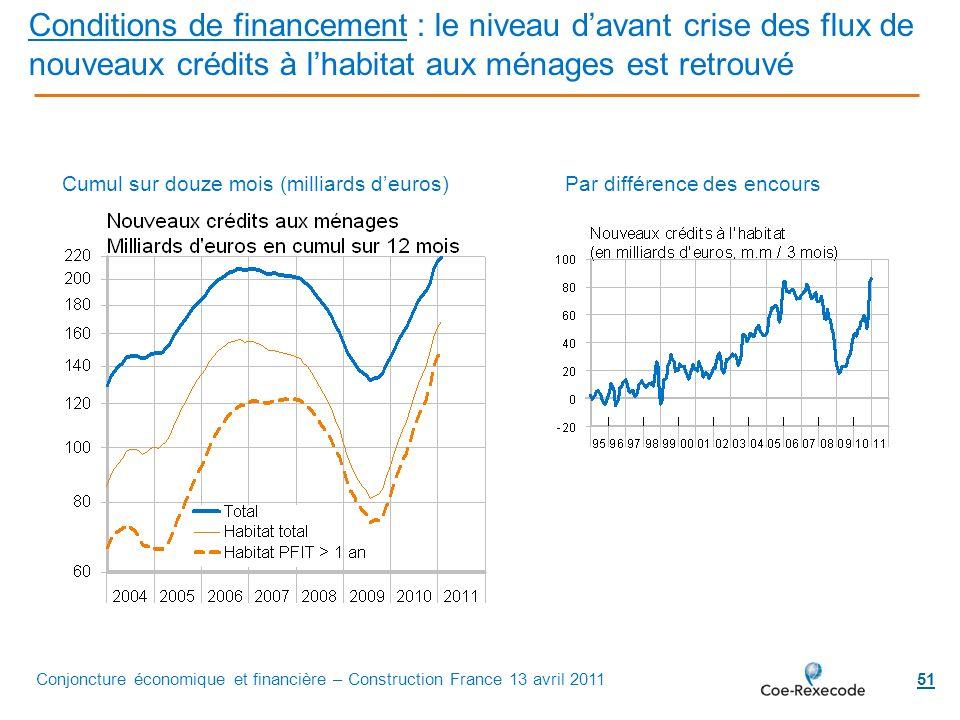 Conditions de financement : le niveau d'avant crise des flux de nouveaux crédits à l'habitat aux ménages est retrouvé