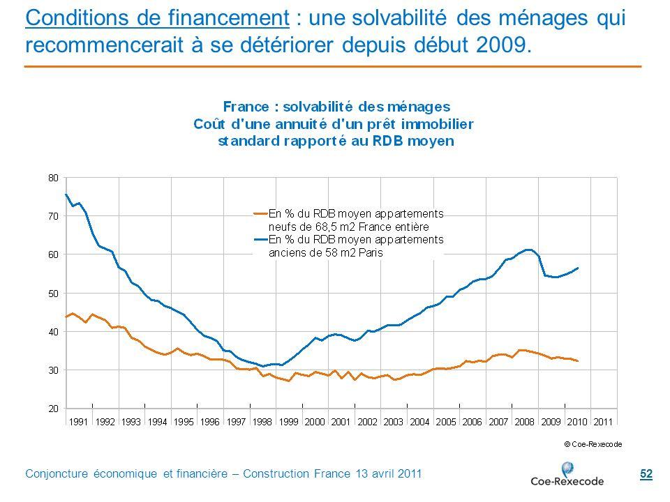 Conditions de financement : une solvabilité des ménages qui recommencerait à se détériorer depuis début 2009.