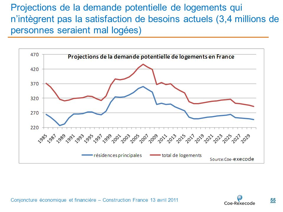 Projections de la demande potentielle de logements qui n'intègrent pas la satisfaction de besoins actuels (3,4 millions de personnes seraient mal logées)