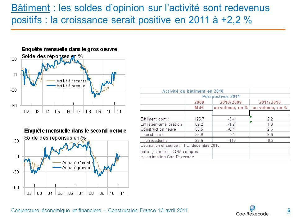 Bâtiment : les soldes d'opinion sur l'activité sont redevenus positifs : la croissance serait positive en 2011 à +2,2 %