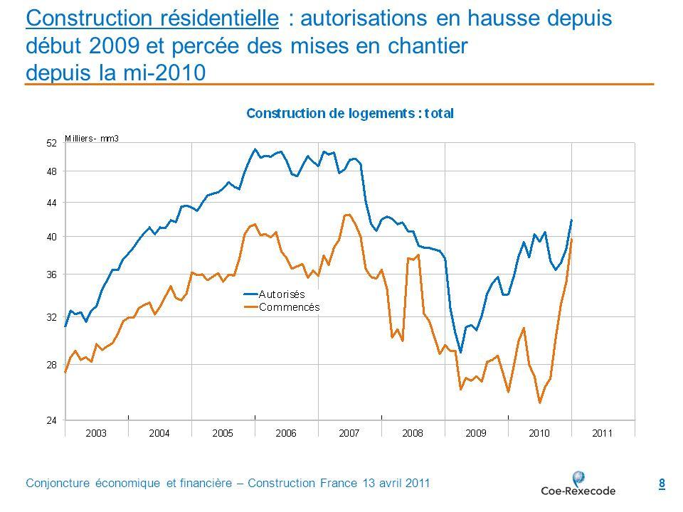 Construction résidentielle : autorisations en hausse depuis début 2009 et percée des mises en chantier depuis la mi-2010