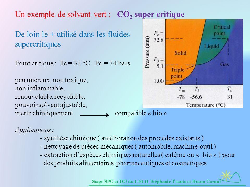 Un exemple de solvant vert : CO2 super critique De loin le + utilisé dans les fluides supercritiques Point critique : Tc = 31 °C Pc = 74 bars peu onéreux, non toxique, non inflammable, renouvelable, recyclable, pouvoir solvant ajustable, inerte chimiquement compatible « bio » Applications : - synthèse chimique ( amélioration des procédés existants ) - nettoyage de pièces mécaniques ( automobile, machine-outil ) - extraction d'espèces chimiques naturelles ( caféine ou « bio » ) pour des produits alimentaires, pharmaceutiques et cosmétiques