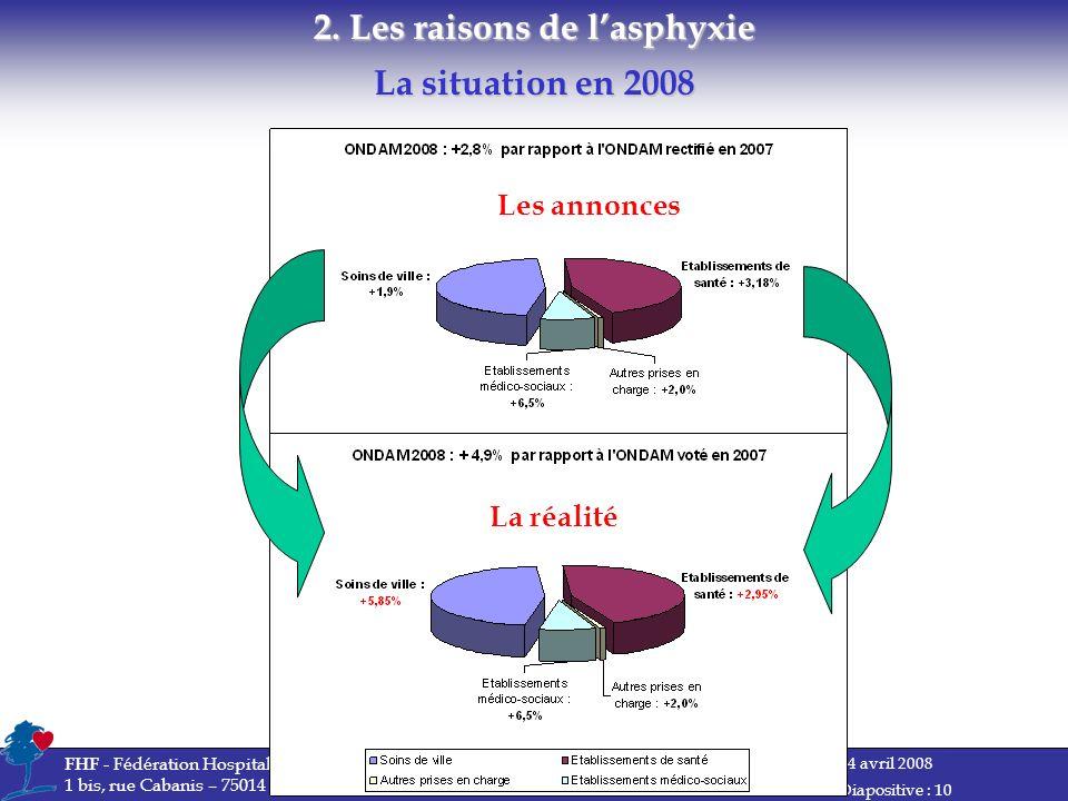 2. Les raisons de l'asphyxie