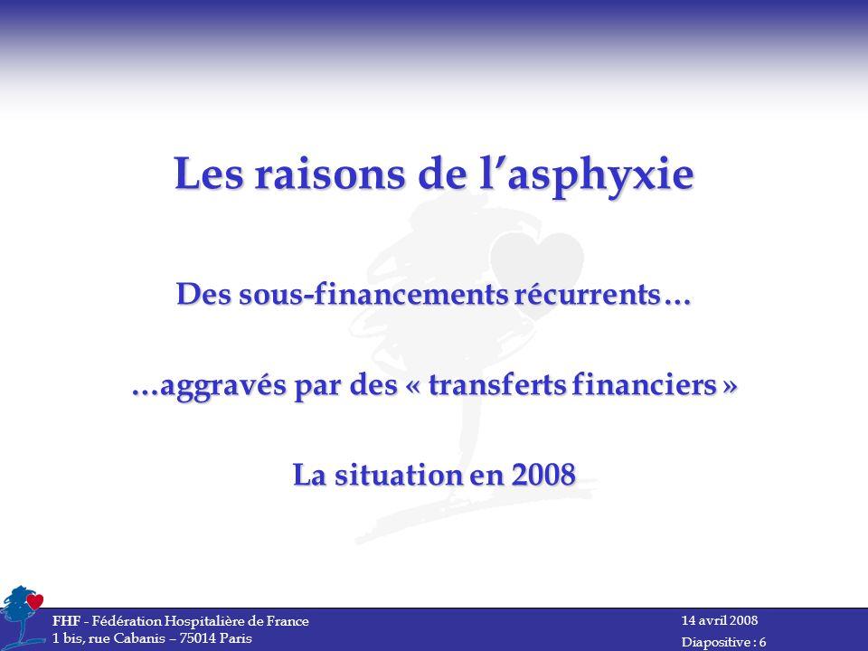 Les raisons de l'asphyxie Des sous-financements récurrents… …aggravés par des « transferts financiers » La situation en 2008