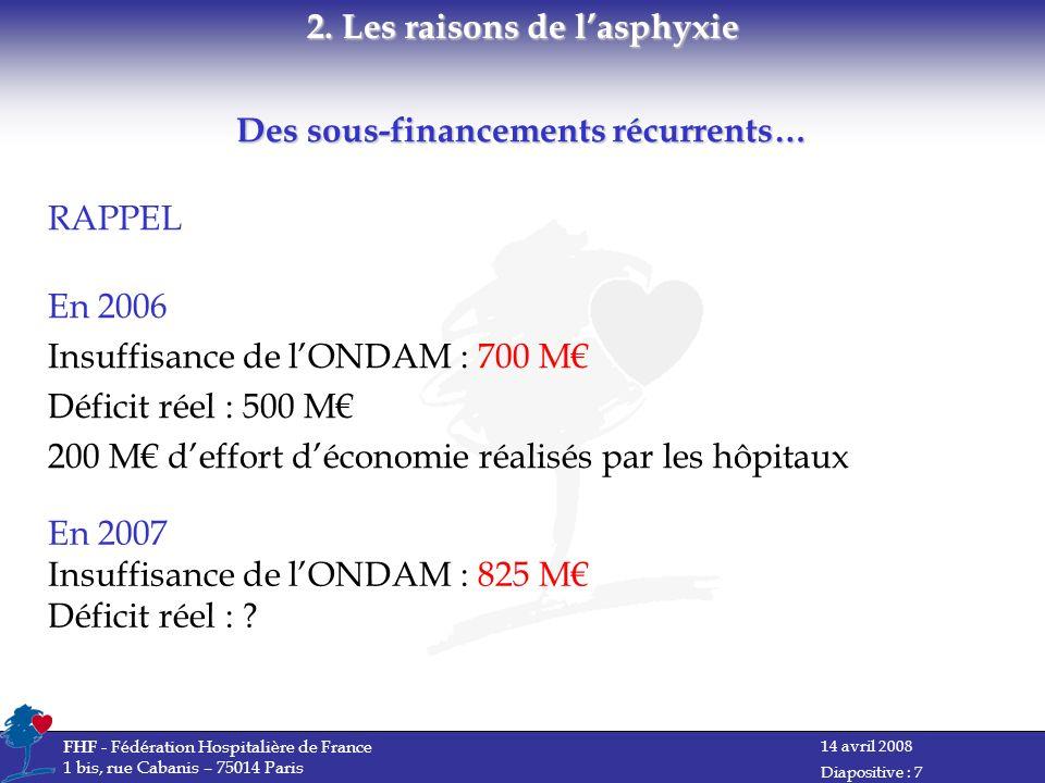 2. Les raisons de l'asphyxie Des sous-financements récurrents…