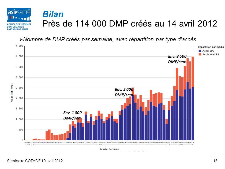 Bilan Près de 114 000 DMP créés au 14 avril 2012