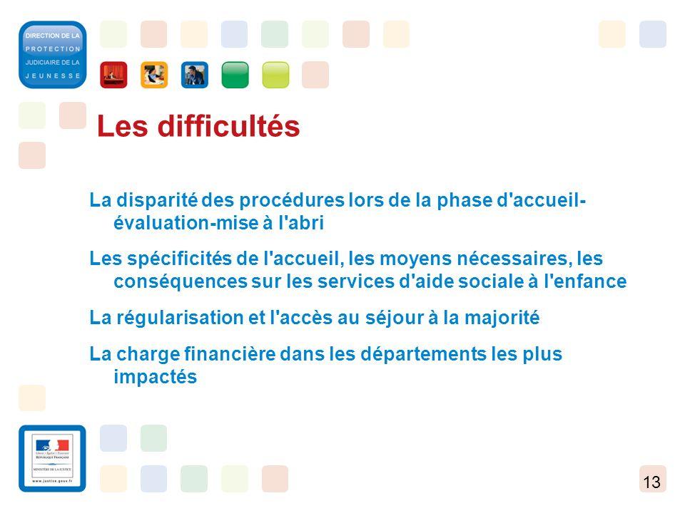 Les difficultés La disparité des procédures lors de la phase d accueil- évaluation-mise à l abri.