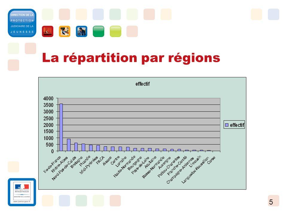 La répartition par régions