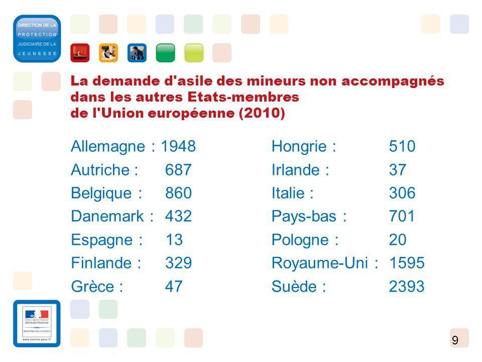 Allemagne : 1948 Autriche : 687 Belgique : 860 Danemark : 432