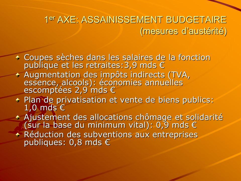 1er AXE: ASSAINISSEMENT BUDGETAIRE (mesures d'austérité)