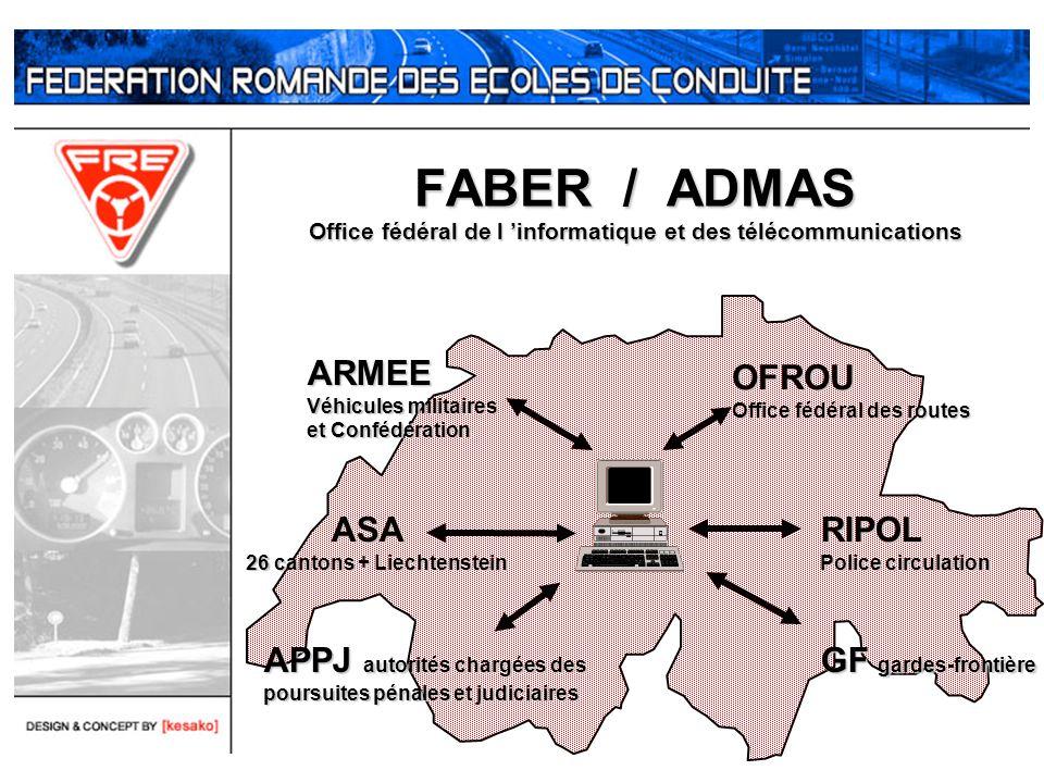 FABER / ADMAS Office fédéral de l 'informatique et des télécommunications