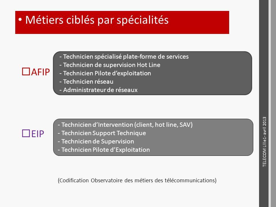 (Codification Observatoire des métiers des télécommunications)