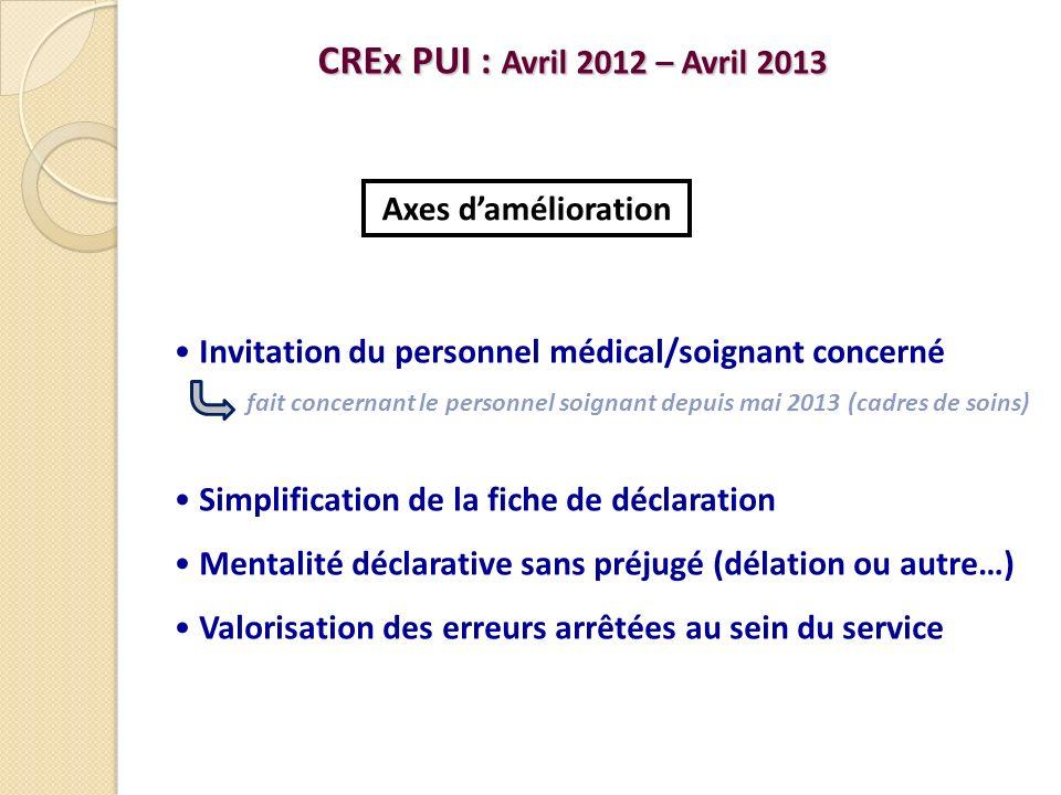 CREx PUI : Avril 2012 – Avril 2013 Axes d'amélioration