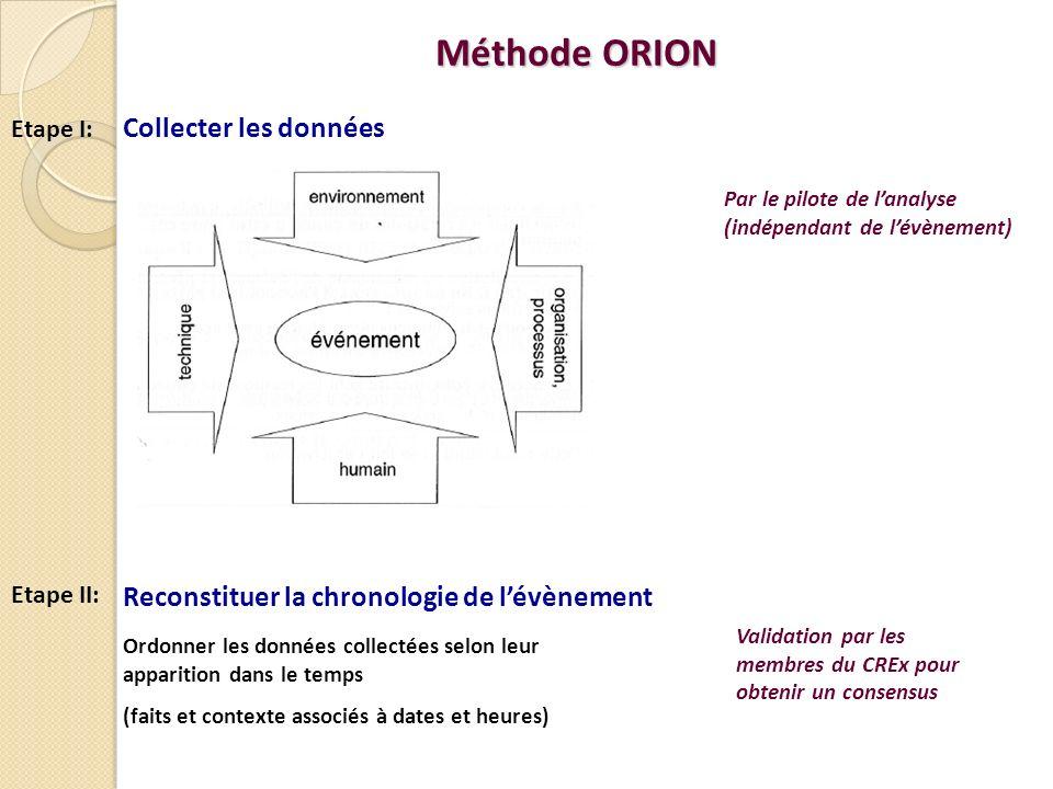 Méthode ORION Reconstituer la chronologie de l'évènement