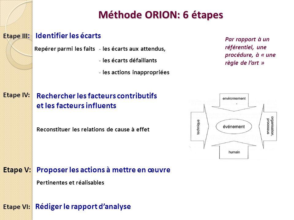 Méthode ORION: 6 étapes Etape III: Identifier les écarts. Par rapport à un référentiel, une procédure, à « une règle de l'art »
