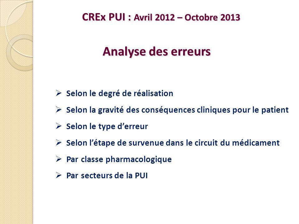 CREx PUI : Avril 2012 – Octobre 2013