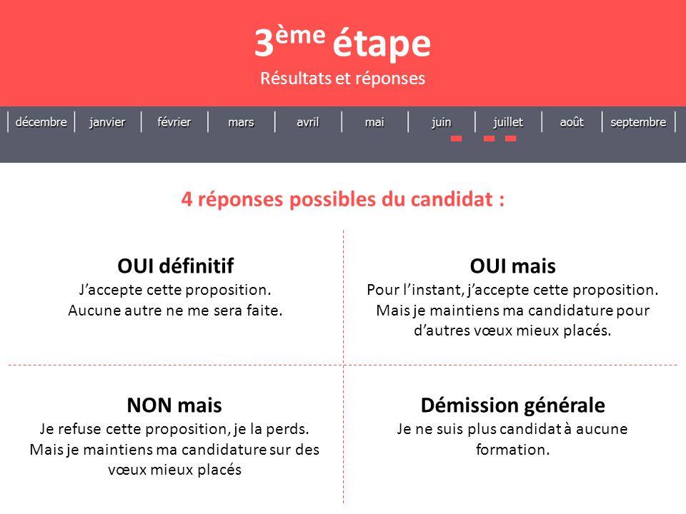 3ème étape 4 réponses possibles du candidat : OUI définitif OUI mais