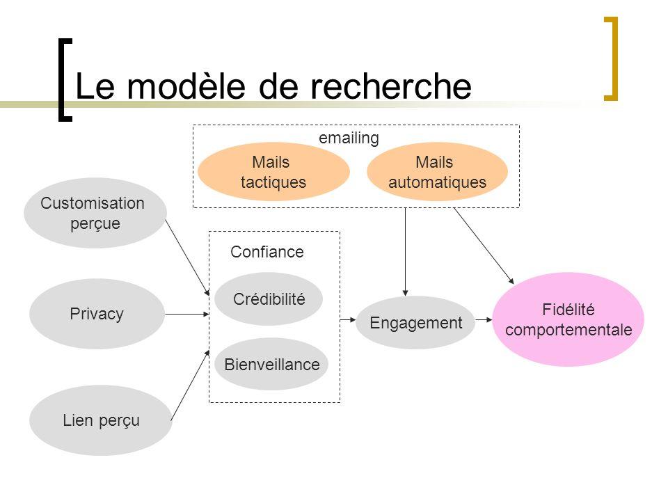 Le modèle de recherche Privacy Customisation perçue Lien perçu