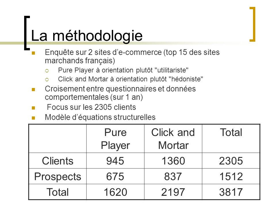La méthodologie Pure Player Click and Mortar Total Clients 945 1360
