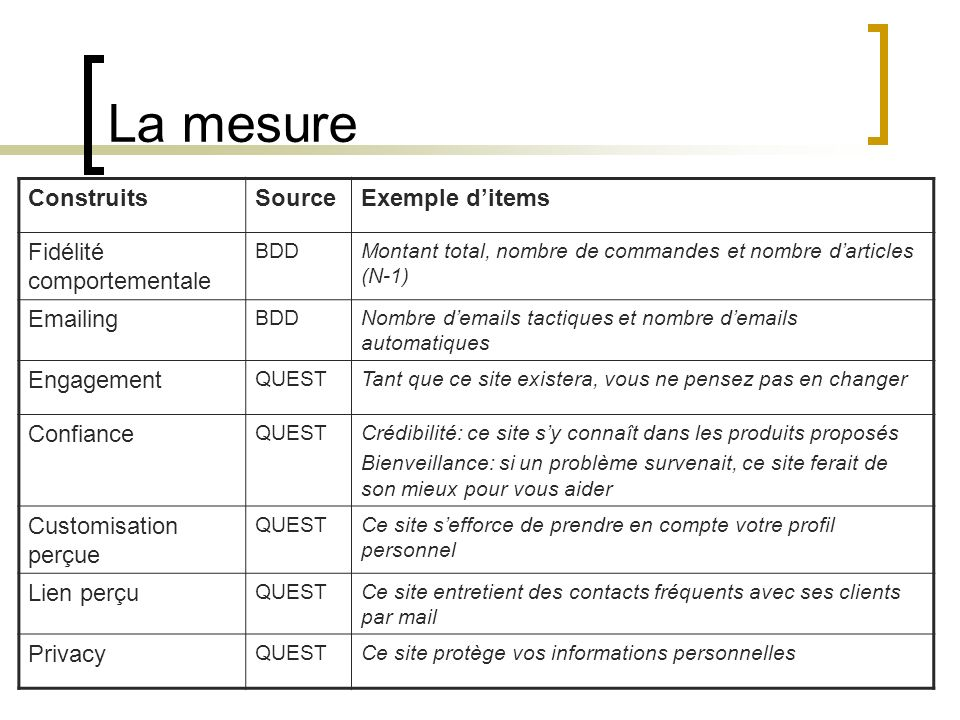 La mesure Construits Source Exemple d'items Fidélité comportementale