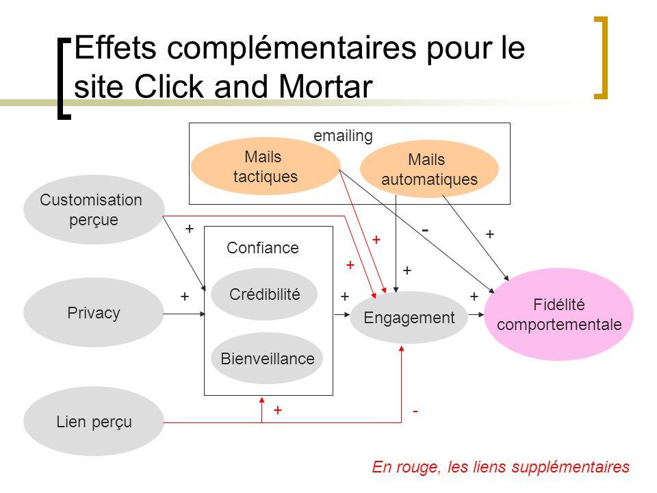 Effets complémentaires pour le site Click and Mortar