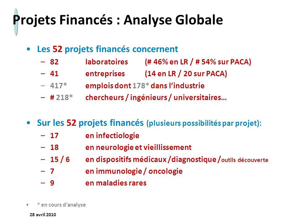 Projets Financés : Analyse Globale