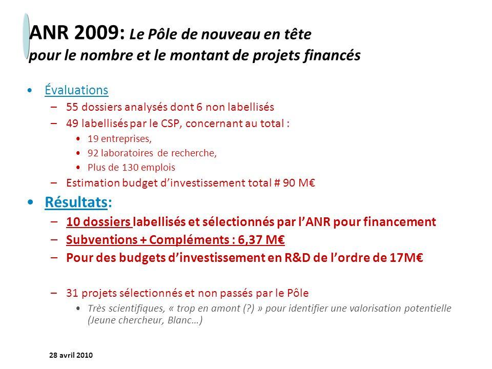 ANR 2009: Le Pôle de nouveau en tête pour le nombre et le montant de projets financés