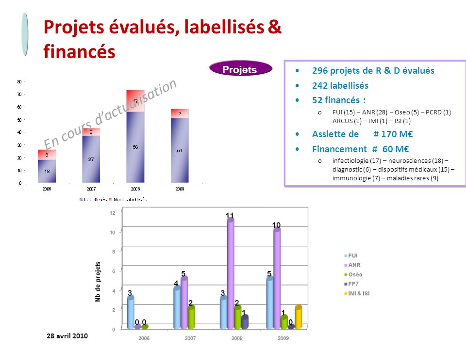 Projets évalués, labellisés & financés