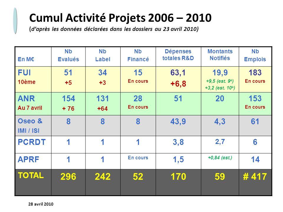 Cumul Activité Projets 2006 – 2010 (d'après les données déclarées dans les dossiers au 23 avril 2010)