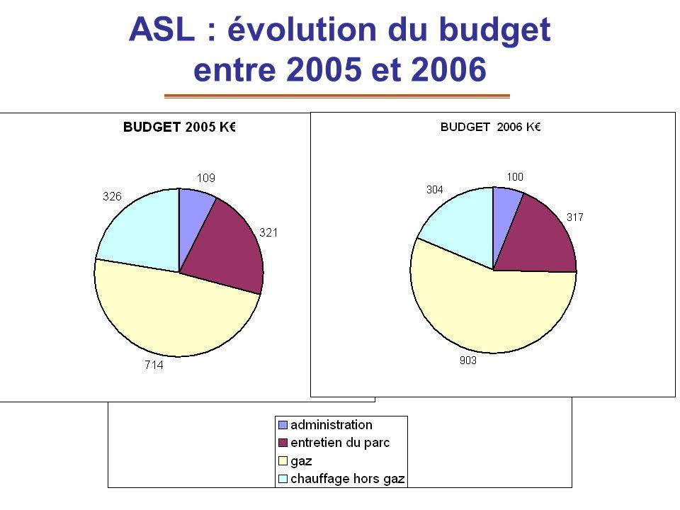 ASL : évolution du budget entre 2005 et 2006