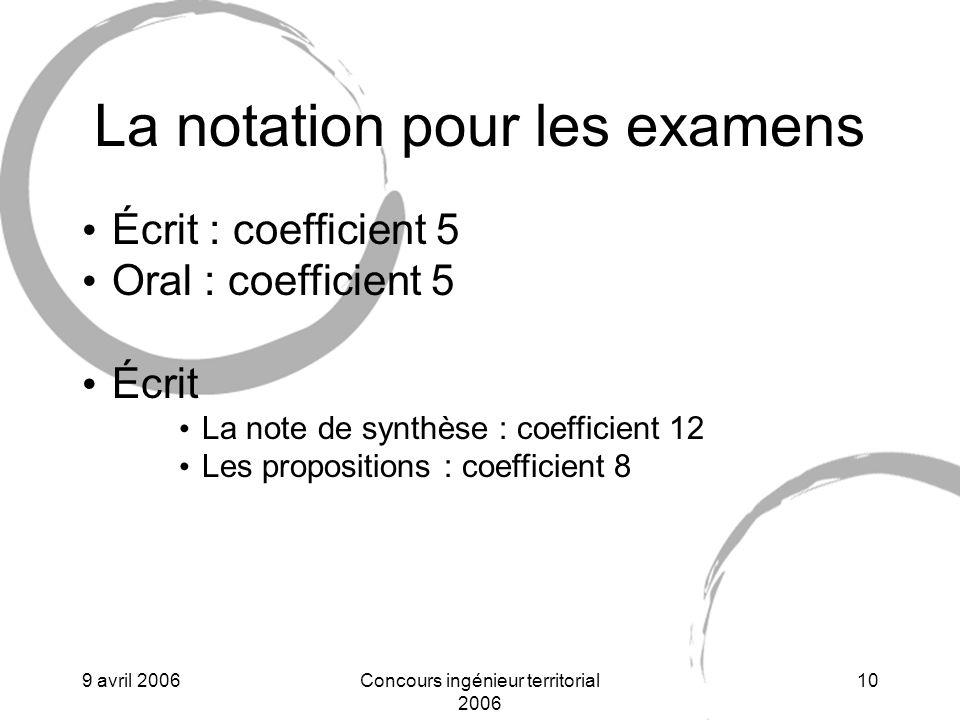 La notation pour les examens