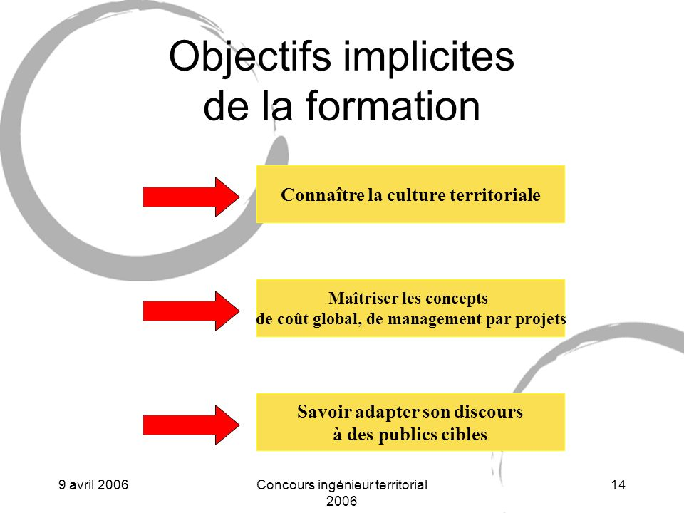Objectifs implicites de la formation