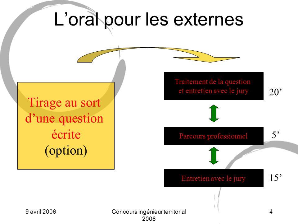 L'oral pour les externes