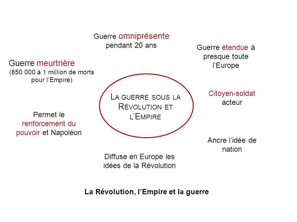 La Révolution, l'Empire et la guerre