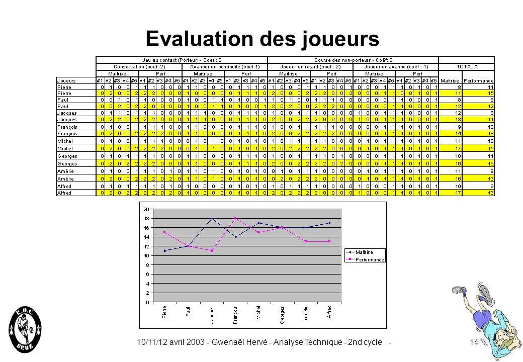 Evaluation des joueurs