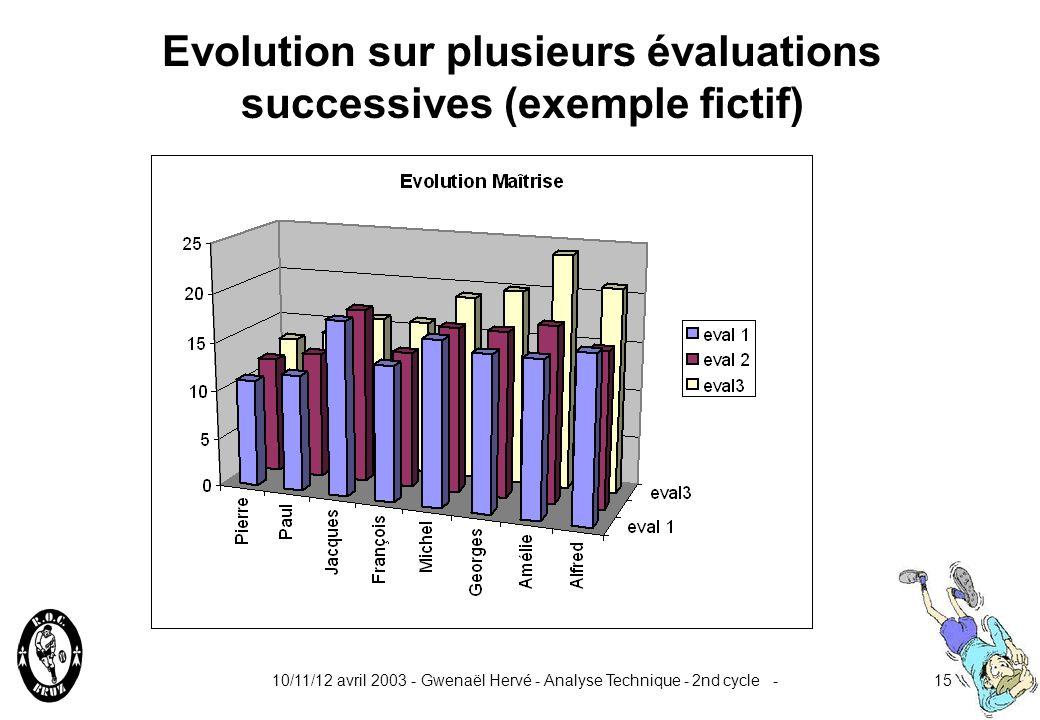 Evolution sur plusieurs évaluations successives (exemple fictif)