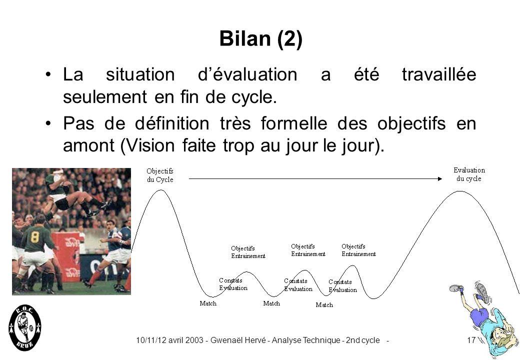 Bilan (2) La situation d'évaluation a été travaillée seulement en fin de cycle.