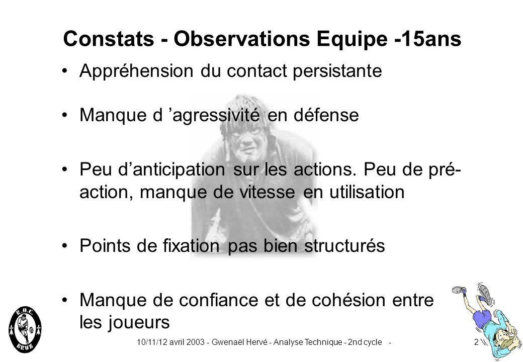 Constats - Observations Equipe -15ans