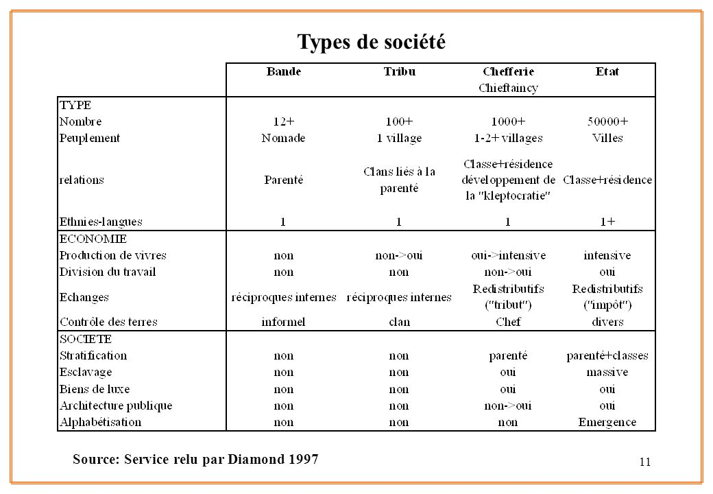 Types de société Source: Service relu par Diamond 1997